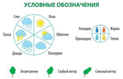 Дневник наблюдений за погодой